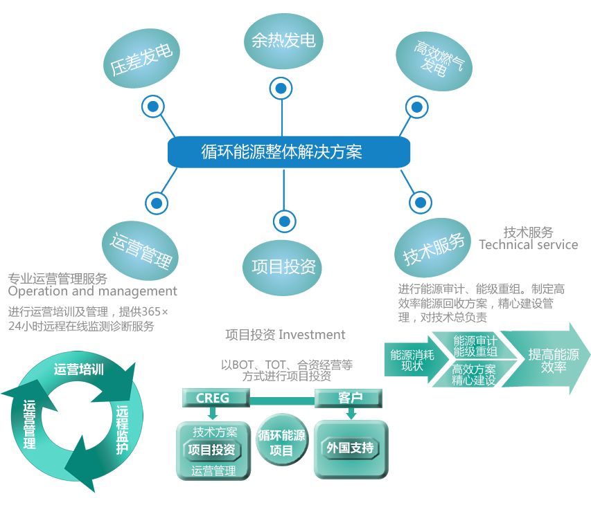 中概股:中国循环能源China Recycling Energy Corporation(CREG)